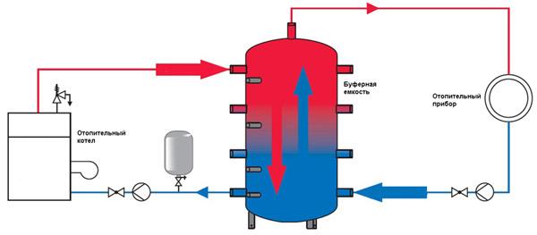 Теплоаккумулятор с твердотопливным котлом