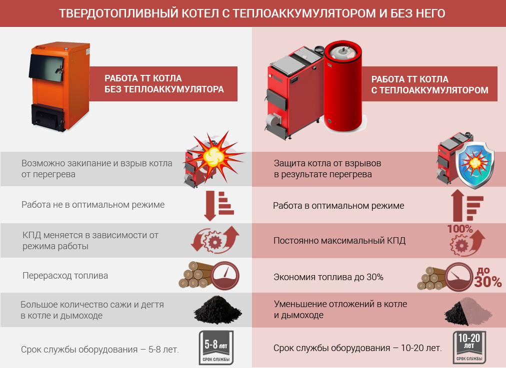 Разница в работе ТТ котла с и без теплоаккумулятора