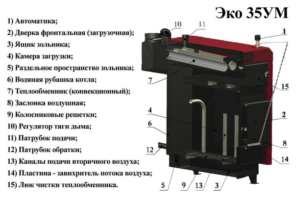 Как работает котел с раздельным теплообменником Сварной кожухопластинчатый теплообменник Машимпэкс (GEA) PSHE-2 Королёв