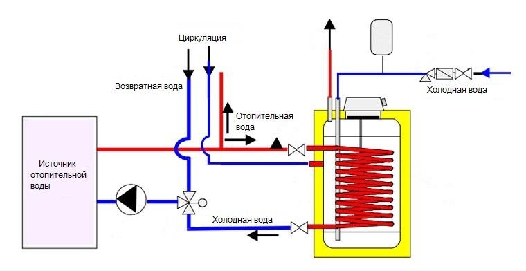 Теплообменник бойлера косвенного нагрева Паяный теплообменник Машимпэкс (GEA) GNS-HP 700 Кызыл