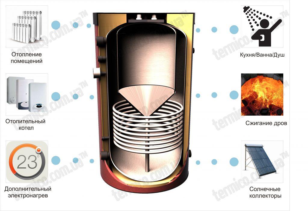Теплоаккумулятор в комбинированной системе отопления
