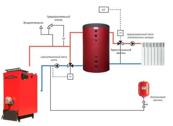 Пример обвязки котла и теплоаккумулятора