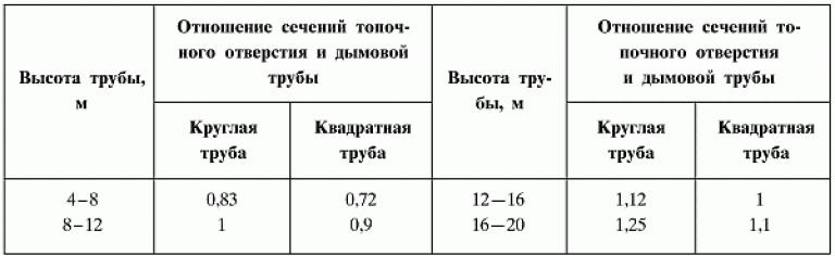 высота и диаметр твердотопливного котла