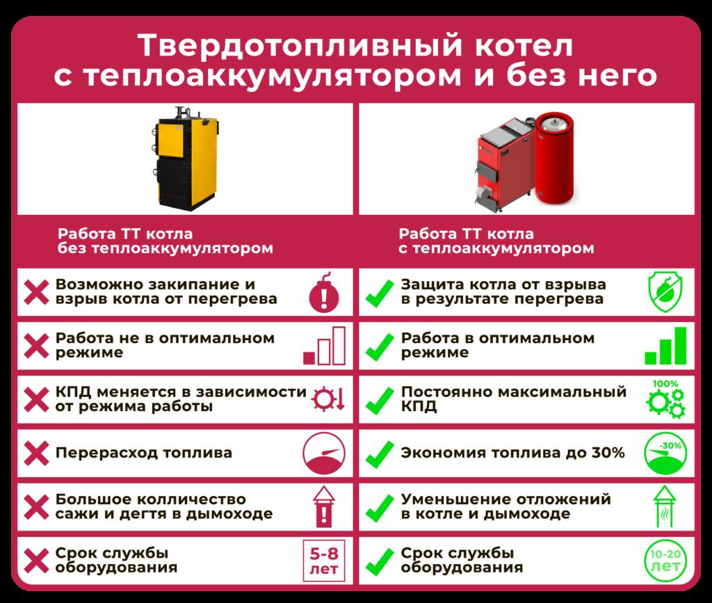 Сравнение работы котла с теплоаккумулятором и без